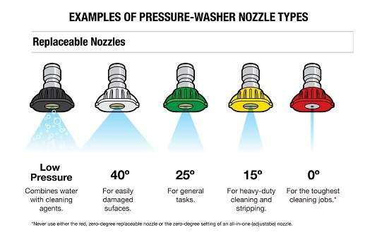 Types of Nozzles by Strenght